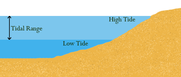 Nautical Series #1: Predicting Singapore's tides