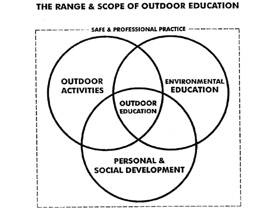 purpose of outdoor activities